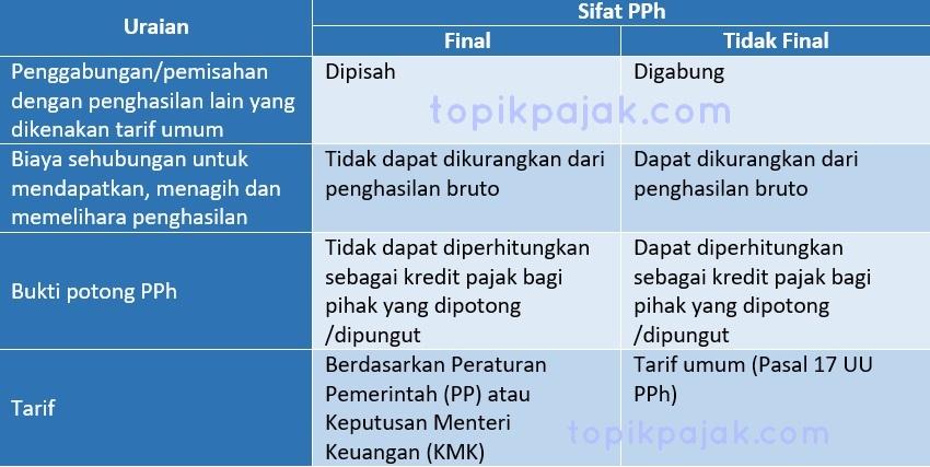 Apa Itu Pajak Final Dan Tidak Final Begini Bedanya